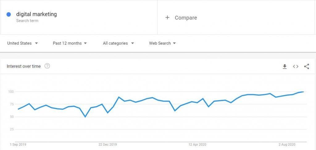 Google Trends min